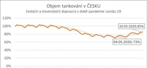 Data DKV naznačují oživení hospodářství, situace u dopravců však...
